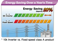 DC energy-saving.jpg